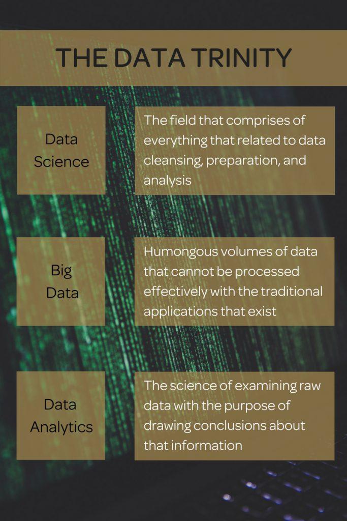 Data trinity